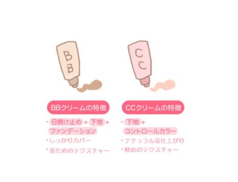 chọn kem nen